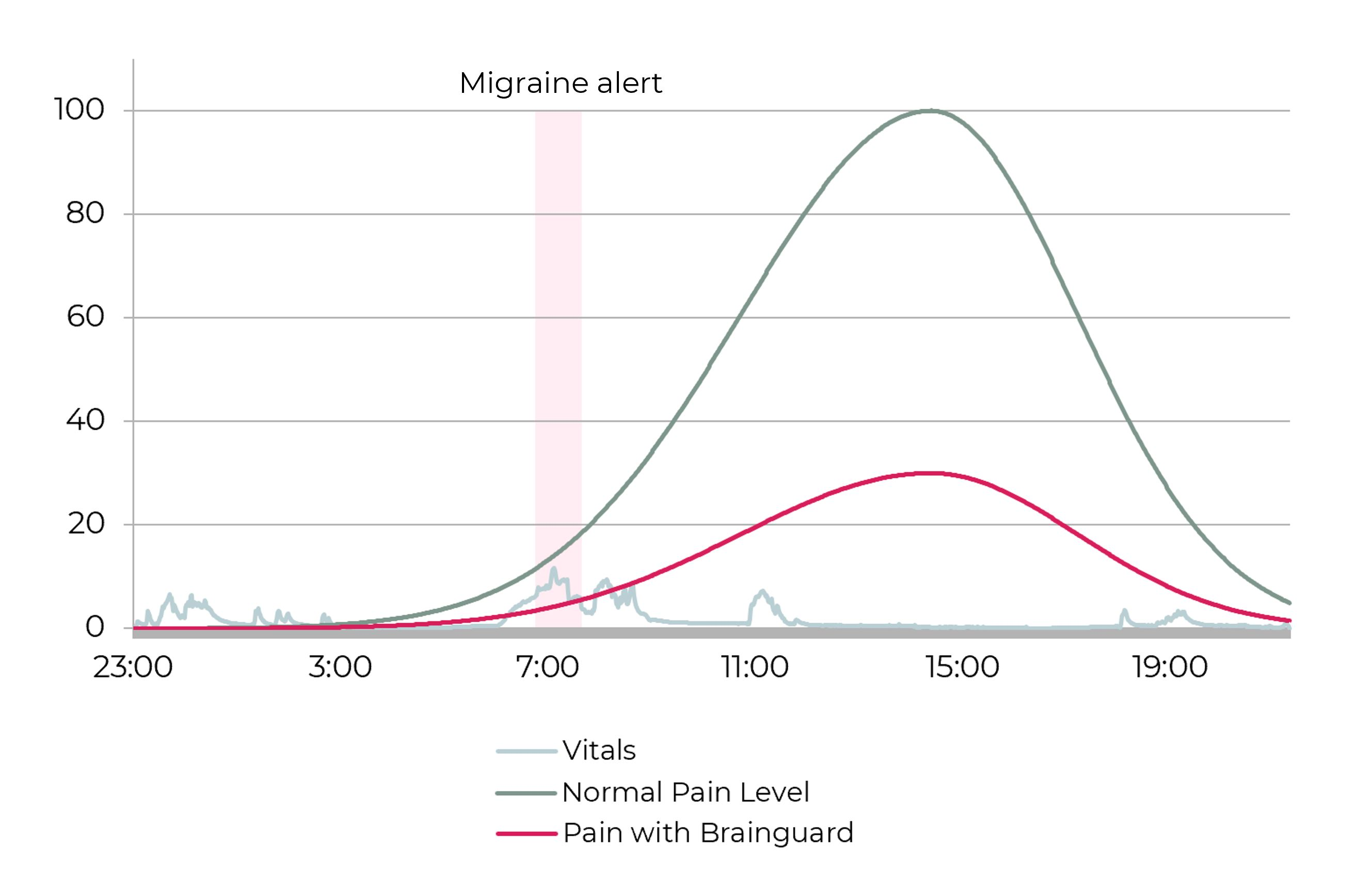 Graphic comparing the pain level with and without Brainguard.